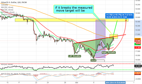 XAGUSD: get ready for a buy signal