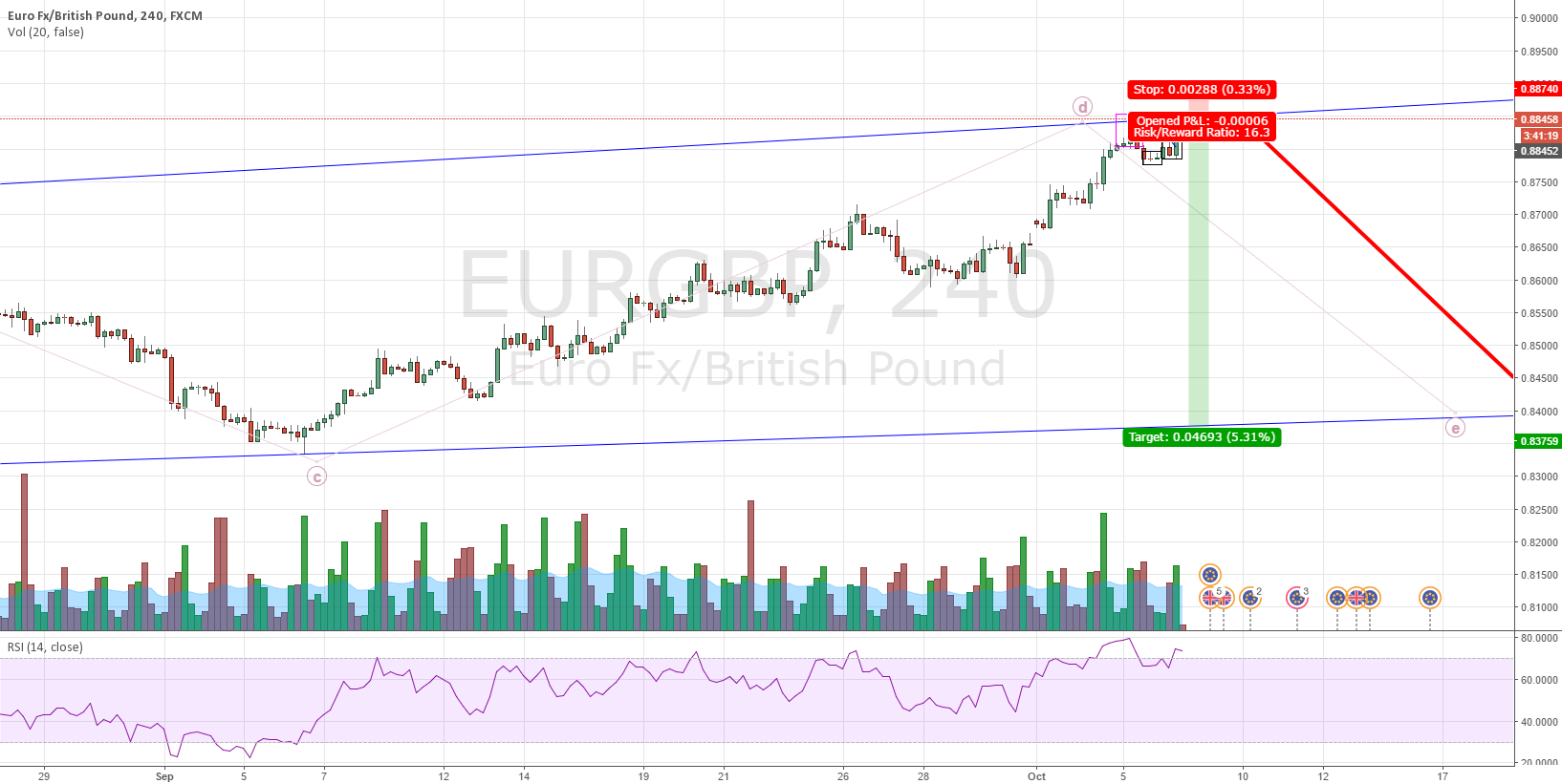 EURGBP: Expected W(E) correction and double top.