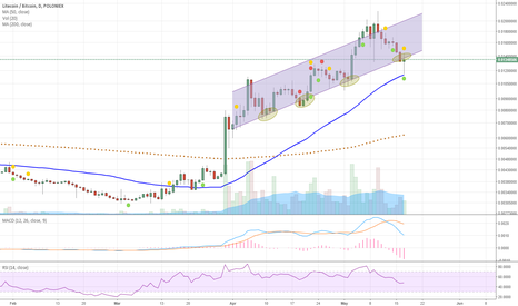 LTCBTC: Hope the channel holds