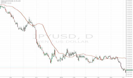 JPYUSD: RunningAlpha.com issues CRASH WARNING FOR YEN Futures into 2016