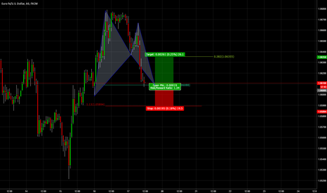 EURUSD: At Market Bull Bat Pattern EURUSD 1hr Chart