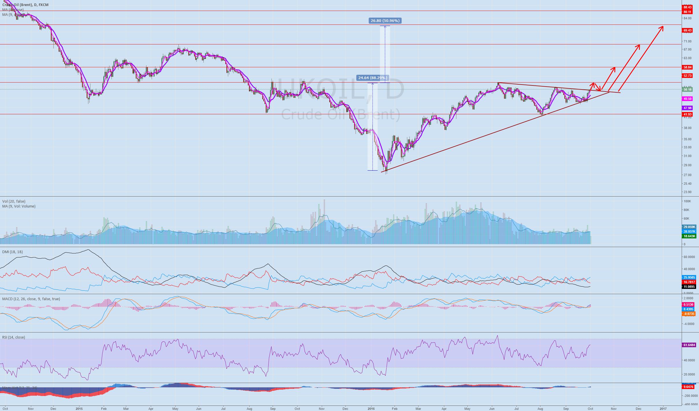 Potential oil breakout