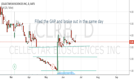 CLRB: Bottoming, Breaking out, and GAP filling in 1 trading day
