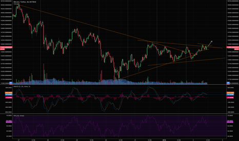 BTCUSDT: Bitcoin: Waiting for breakout
