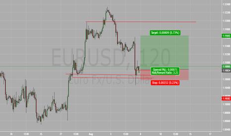 EURUSD: EURUSD retest to 1.12 handles.