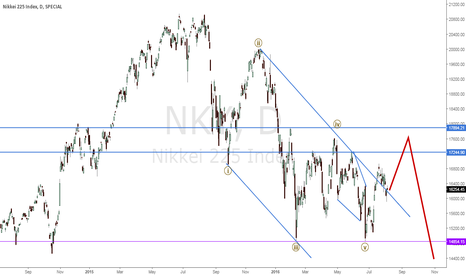 NKY: Nikkei EW Count