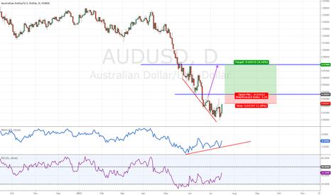 AUDUSD: AUDUSD D1 Long Position