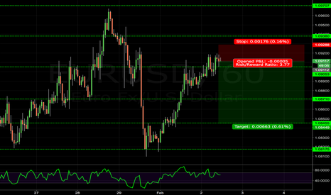 EURUSD: Short EURUSD bearish price action