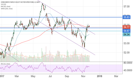 XLP: $XLP up or down??