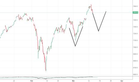 IXIC: V pattern