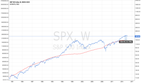 SPX: Equity Retraction (Assuming no further QE)