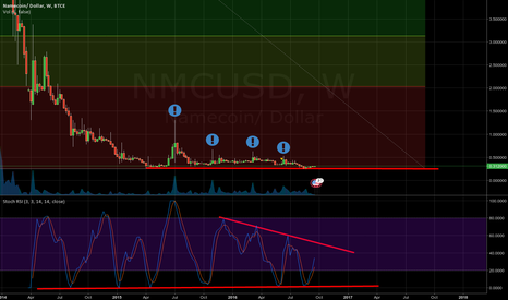 NMCUSD: NMC to $2 at least, strong support