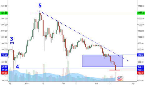ETHUSD: ETHUSD: Extreme Lows. Chance Of Reversal High?