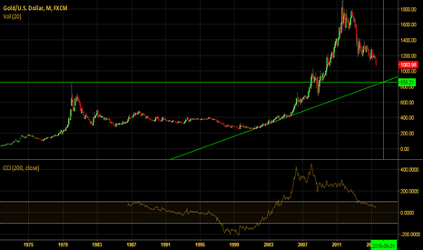 XAUUSD: Long term trend lines indicator more down, short term rally poss