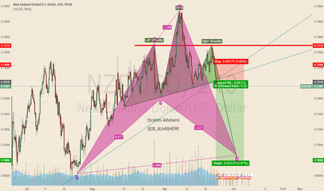 NZDUSD: What a nice two pattern with the same AIM. Go a head
