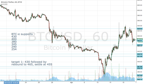 BTCUSD: btc-e. little bear