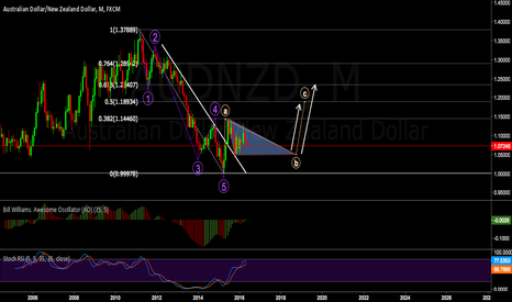 AUDNZD: Monthly View B Wave in play