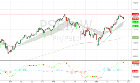 PH/PSEI: Still Long PSEi despite a MACD sell crossover