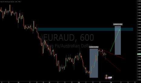EURAUD: EURAUD Longs soon