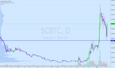 SCBTC: SiaCoin defying gravity