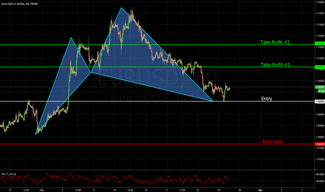 EURUSD: Cypher Pattern with long confirmation