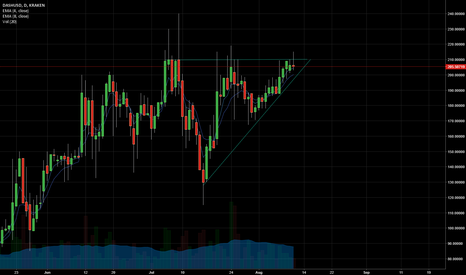 DASHUSD: Ascending Triangle Forming