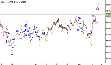 GBPUSD: GBPUSD B wave about to finish