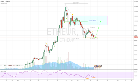 ETHEUR: ETH EUR very possible DOUBLE BOTTOM HERE