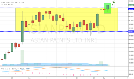 ASIANPAINT: Asian Paint Breaking out to FRESH HIGHS