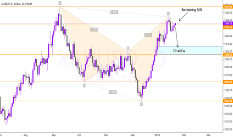 XAUUSD: GOLD - Back down to 1300