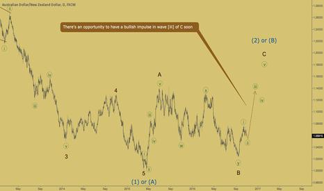 AUDNZD: AUDNZD - wave [iii] is about to start