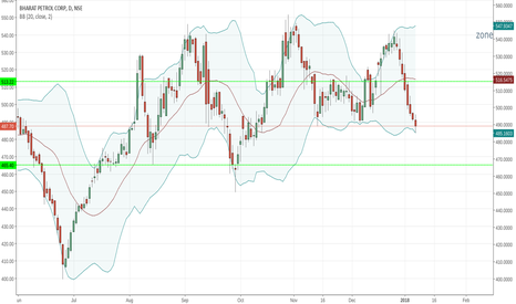 BPCL: Bpcl at the 200 day moving average