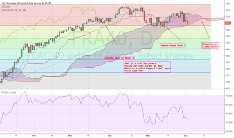 FRA40: CAC40. Towards a little correction