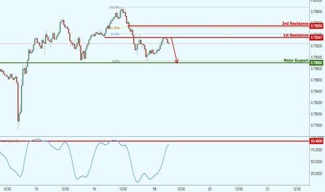 AUDUSD: AUDUSD testing strong resistance, prepare for a potential drop!
