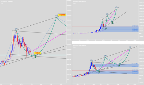 BTCUSD: It's good to buy and hodl - New Elliott Wave will be successful