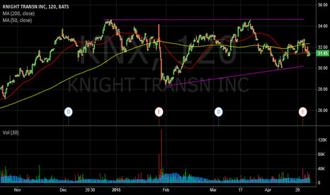 KNX: Knight Transportation Forms Giant Ascending Triangle