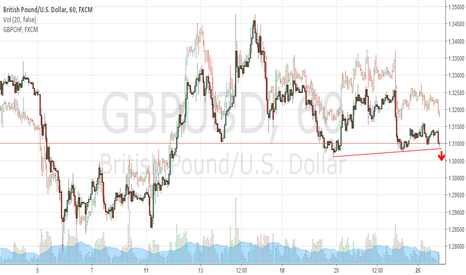 GBPUSD: Watching GBPUSD to regain bearish momentum