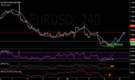 EURUSD: RISKY.. BUT WHY NOT TO TRY ? :)