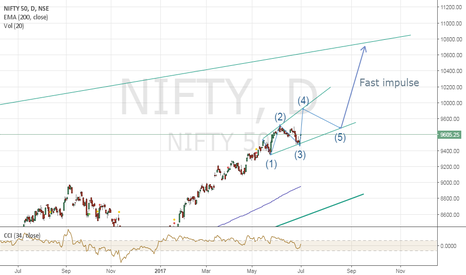 NIFTY: Probable setup for nifty