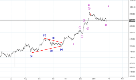 MARUTI: Wave 4 triangle in Maruti with an extended 5th wave