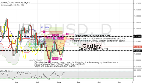 EURUSD: Gartley in the making on 24H EURUSD