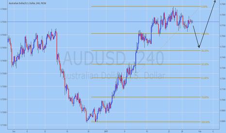 AUDUSD: AUDUSD Trading Forecast for January 30, 2017