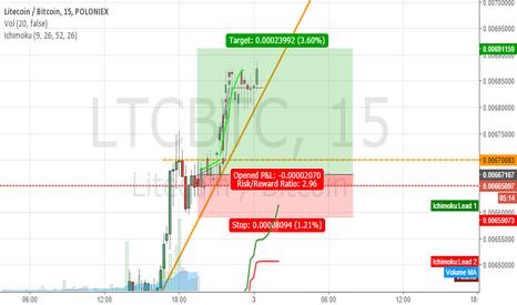 LTCBTC: LTC Roadmap Bull Run
