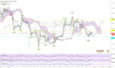 GBPUSD: the idea is simple
