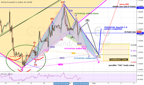 GBPUSD: UPDATE: GBPUSD: Setting The Stage 4 Wave 3 - Add 2 More Reasons
