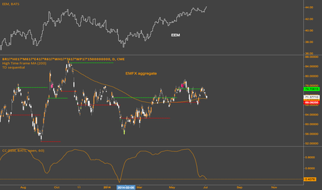 BR1!*H01!*M61!*E41!*R61!*WH1!*T61!*WP1!*1500000000: EEM diverging from EMFX aggregate