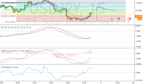USDJPY: USDJPY Long until 111.4961 on 15 minutes