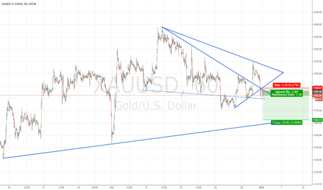 XAUUSD: Short Gold break of support and retest of it aiming further down