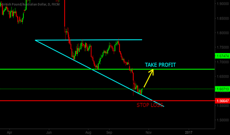 GBPAUD: BUY GBPAUD, POWERFUL SUPPORT