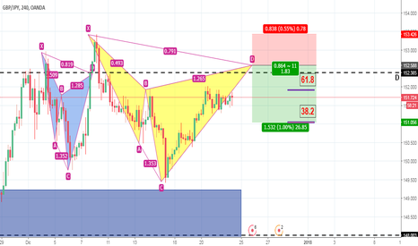 GBPJPY: GBP/JPY 4H - SECONDO CYPHER? (REPOST)